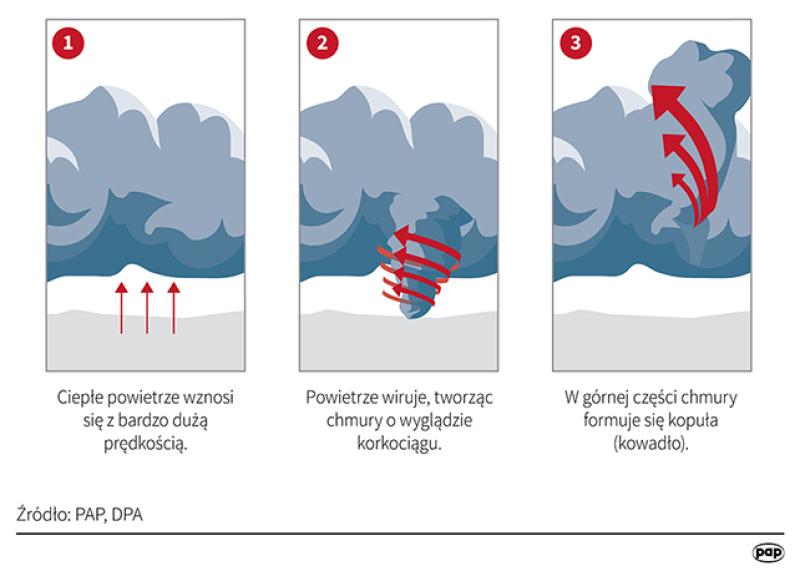 Jak powstaje tornado? (Maria Samczuk/PAP/DPA)