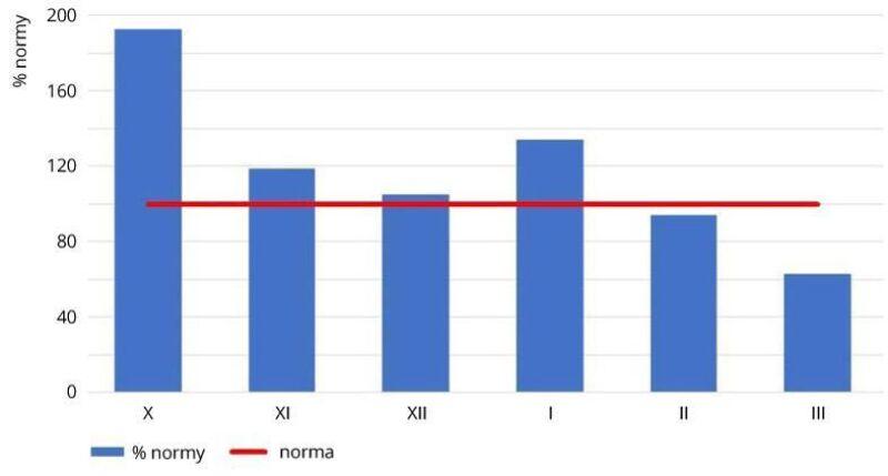Średnie miesięczne odchylenia sum opadów atmosferycznych w Polsce od normy w miesiącach jesienno-zimowych 2020/2021 (IMGW-PiB)